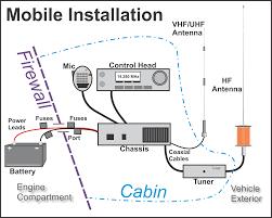 Radio Base Station Vhf Air Band Frequency Mobile Ham Radio Mobile Installation U2014 Going Mobile Part 1 Ham Radio