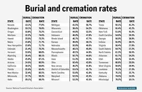 cost for cremation cremation vs burial state map business insider