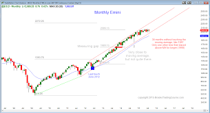 Bulls Flag Learn How To Trade Futures When There Is A Wedge Bull Flag