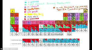 Element Table Periodic Table That Explains Where The Universe Came From Daily