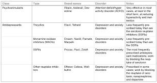 Depression Worksheets Abnormal Psychology Case Study Depression