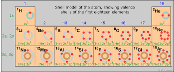 Periodic Table Diagram 5 6 Periodic Properties Of The Elements Chemistry Libretexts