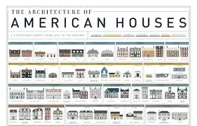 Home Design Evolution | design taxi chart the fascinating evolution of american houses