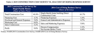 Estimate On Building A House by Nahb Cost Of Constructing A Home