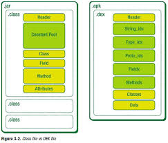what is apk file format java what is the difference between class and dex files
