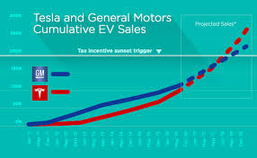plugless tesla or gm who will lose the 7500 tax credit first