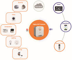 Smart Home Products by List Manufacturers Of Home Wifi System Buy Home Wifi System Get