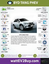 byd tang plug in electric vehicle specifications performance and