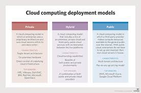 what is cloud computing definition from whatis com