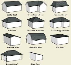 Types Of Home Foundations 34 Best Home Components Images On Pinterest Foundation Repair