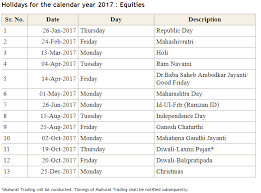 indian market holidays in 2017 for nse and bse