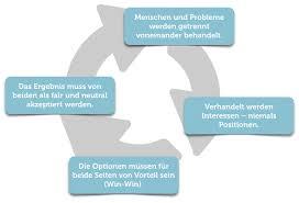 konfliktgespräche konfliktmanagement konflikte lösen im beruf karrierebibel de