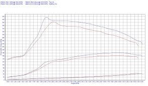 chip tuning renault megane iii 2 0 dci 110kw 148hp