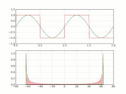Sound Wave by Audio Can A Digital Sound Wave Take Any Shape Sound Design