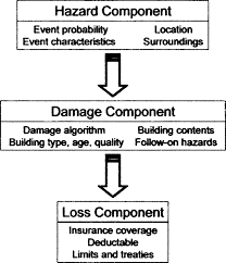 catastrophe risk models for wildfires in the wildland u2013urban