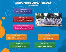 cara membuat struktur organisasi yang menarik inilah contoh struktur organisasi kelas kreatif di sekolah unggulan