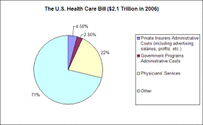 tricare episode of care table health care spending the basics how much do we spend on physicians