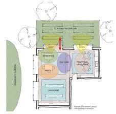 Designing A Preschool Classroom Floor Plan Montessori Design National Center For Montessori In The