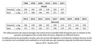 tabla de ingresos para medical 2016 reintroducción de algodón nativo gossypium barbadense en la costa