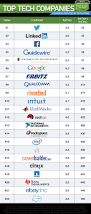 glass door employee reviews tech employee survey twitter is the best place to work linkedin