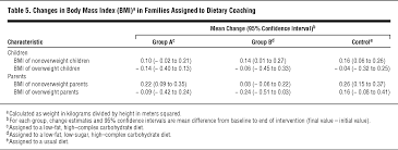 family dietary coaching to improve nutritional intakes and body