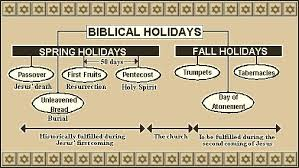 seven feasts of the messiah feast timelines feast of trumpet details and myblessedhope