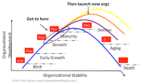 Organizational The Stages Of The Execution Lifecycle Organizational Physics By