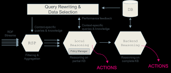 scalable knowledge management u0026 reasoning for iot u2014 idlab