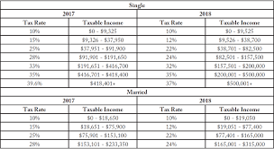 irs tax rate table 2017 tax reform update heacock payroll