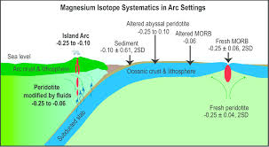 sketch of a subduction zone displaying the mg isotopic