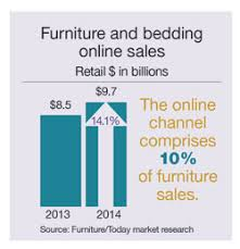bedding sales online online channel online furniture and bedding sales to reach 19