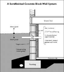 Standard Interior Wall Thickness Home Energy Magazine Single Family Choosing A Basement Wall