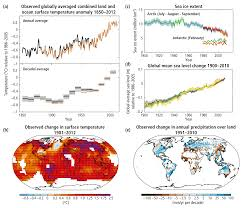Future Temperature And Precipitation Change In Colorado Noaa Topic 1 Observed Changes And Their Causes U2014 Ipcc