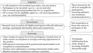 feasibility acceptability and diagnostic test accuracy of frailty