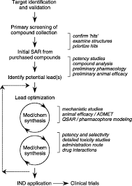 drug discovery in academia cell physiology