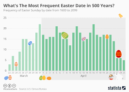 chart what s the most frequent easter date in 500 years statista