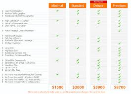 videographer prices packages orphonic llc