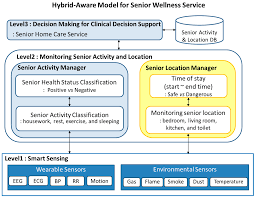 The Kitchen Collection Locations Sensors Free Full Text Hybrid Aware Model For Senior Wellness