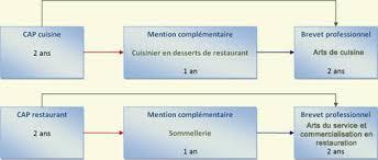 brevet professionnel cuisine centre de formation de l industrie hôtelière cfih de meurthe et