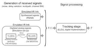 sensors free full text delay tracking of spread spectrum