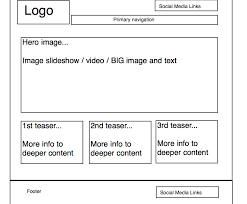 wire framing workshop generic web page template the basic layout