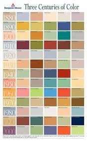 retro colors 1950s 1954 paint colors for kitchens bathrooms and moldings retro