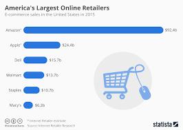 Online Furniture Retailers - top online furniture retailers u2013 home design