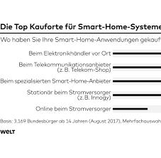 Komplett K Hen G Stig Online Kaufen Statistiken Zahlen Und Graphen Aktuelles Von Statista Bilder