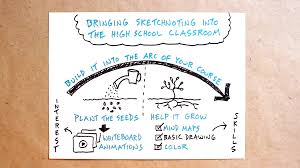 bringing sketchnoting into the high classroom verbal to