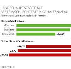 Baden Baden Postleitzahl In Deutschland Bestimmt Die Postleitzahl Das Gehalt Welt