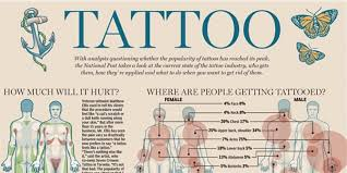first tattoo all of your first tattoo questions and worries answered