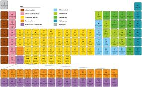 why is the periodic table called periodic periodic table