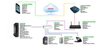 Home Vpn by Plex Not Available On Outside Network Vpn U2014 Plex Forums