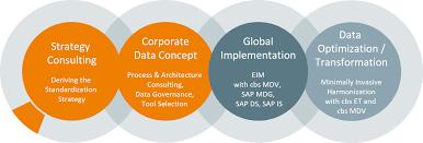 Sap Mdm Jobs In Usa Sap Master Data Management Cbs Corporate Business Solutions
